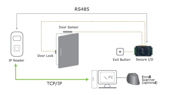 Suprema Access Control Diagram